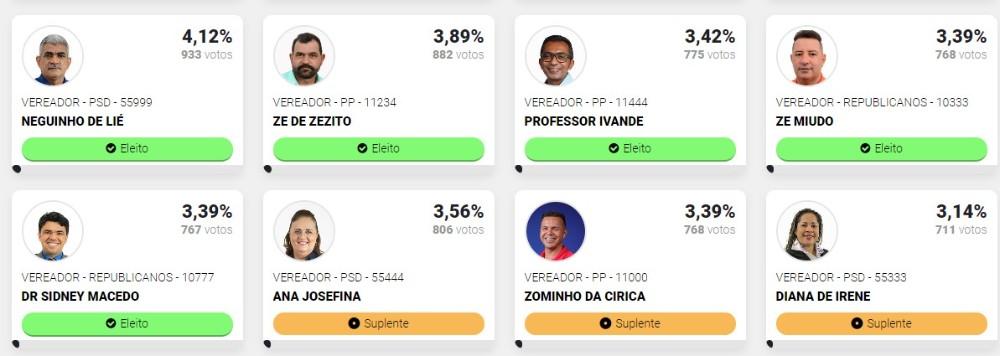 Jeremoabo BA: resultado da eleição de vereadores