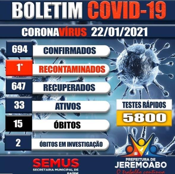 Jeremoabo BA: 14 novos casos positivos de COVID-19 de 22 a 25.01.2021