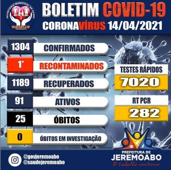 Covid-19 explode em Jeremoabo BA e chega ao número recorde de casos ativos