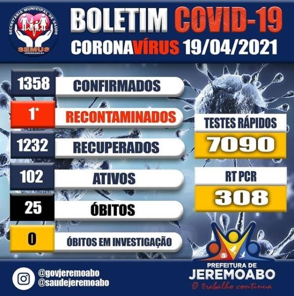 Jeremoabo BA já tem média de casos positivos diários do COVID-19, neste período, igual a Paulo Afonso BA