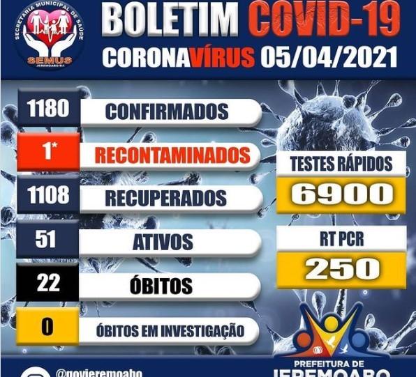 Jeremoabo BA tem recorde em número de casos positivos com Covid-19