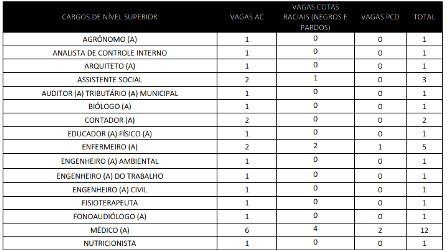 Divulgado Edital para Concurso Público de Delmiro Gouveia AL com 204 vagas