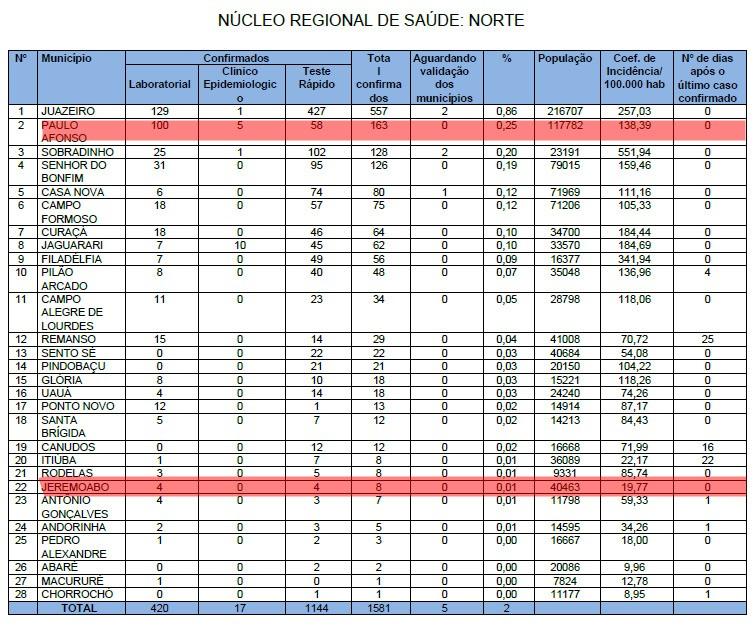 Contaminados pelo COVID-19 em Jeremoabo BA: 8 casos para SESAB e 6 para Secretaria Municipal