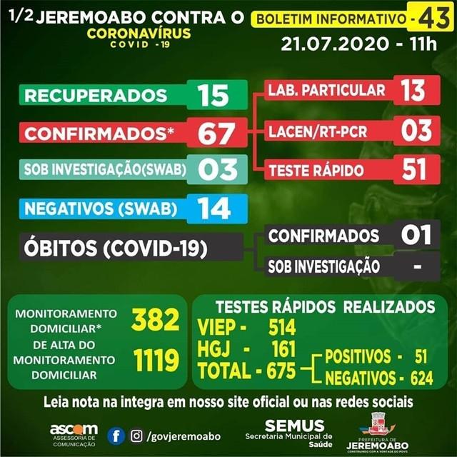 Números do COVID-19 em Jeremoabo BA apontam 67 casos confirmados e 15 recuperados