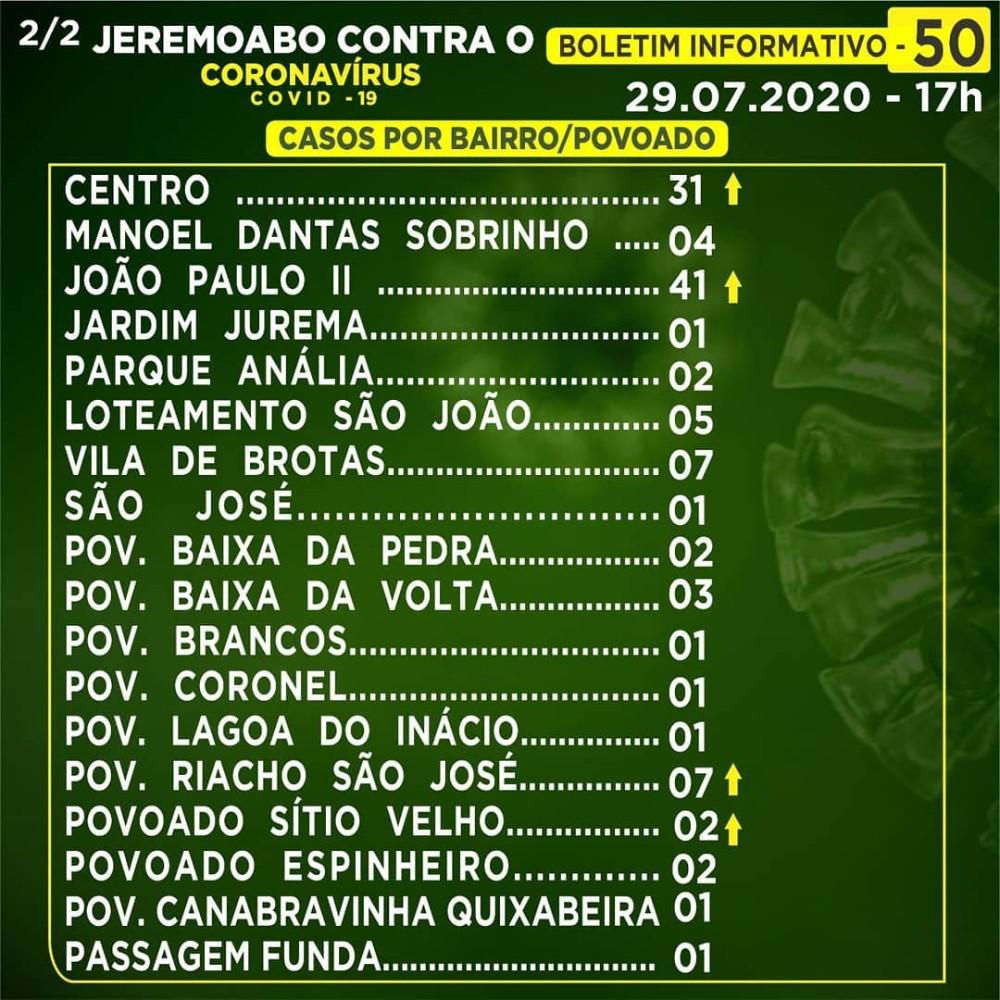 Covid-19: Jeremoabo BA agora tem 114 casos positivos dos quais 45 já recuperados