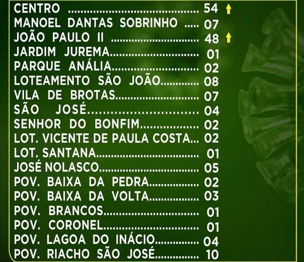 COVID-19 já contaminou 181 pessoas em Jeremoabo BA. Números são confiáveis?