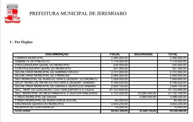 Jeremoabo BA: Orçamento do municipio para 2020 é estimado em 94 milhões de reais