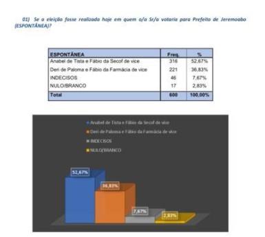 Nova pesquisa consolida a frente de Anabel (PSD) nas eleições em Jeremoabo BA com 53,17%